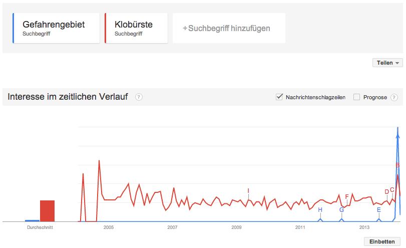 Gefahrengebiet in Google Trends